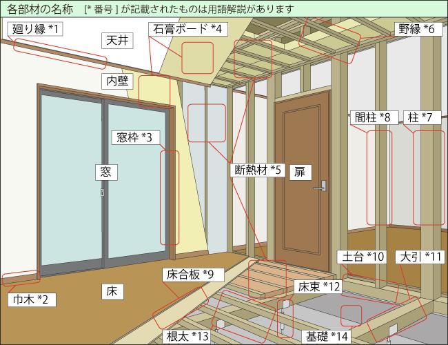 建物内装 各部材の名称