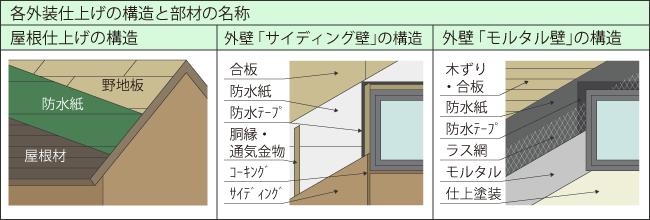 屋根、外壁仕上げの構造